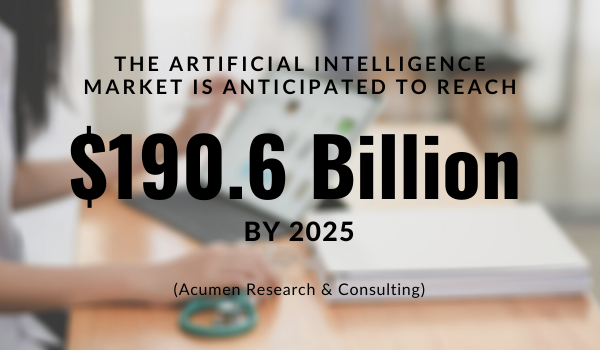 The artificial intelligence market is anticipated to reach USD 190.6 billion by 2025, at a CAGR of 36.6%. (Acumen Research & Consulting)